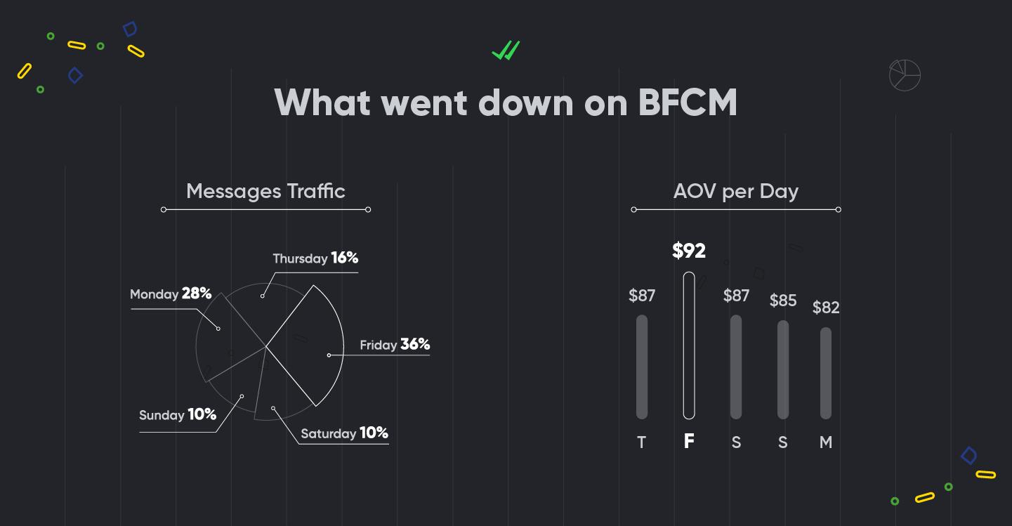 BFCM_SMS_stats_SMSBump