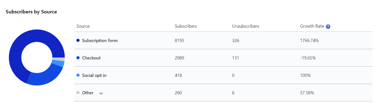 Collect Subscriber Analytics