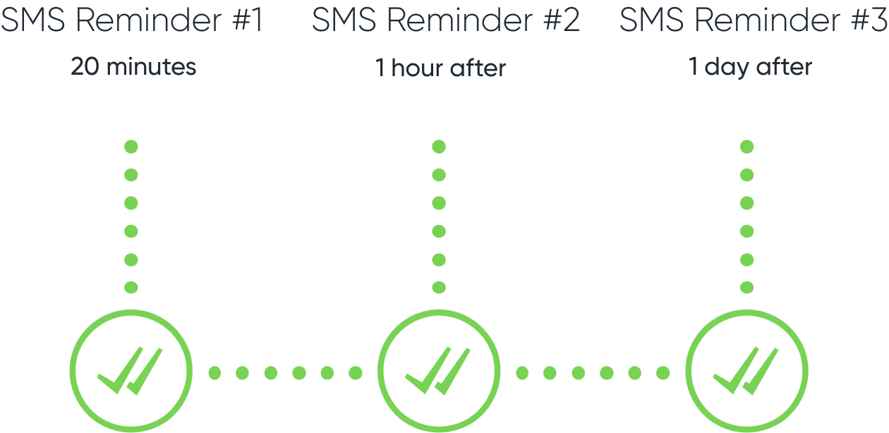 sms_abandoned_cart_strategy_SMSBump