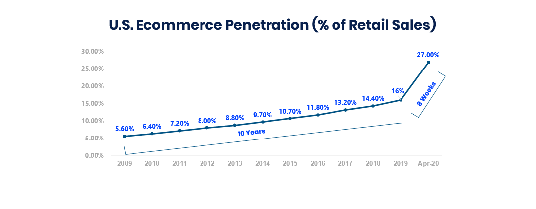 ecommerce_growth_bank_of_america_SMSBump